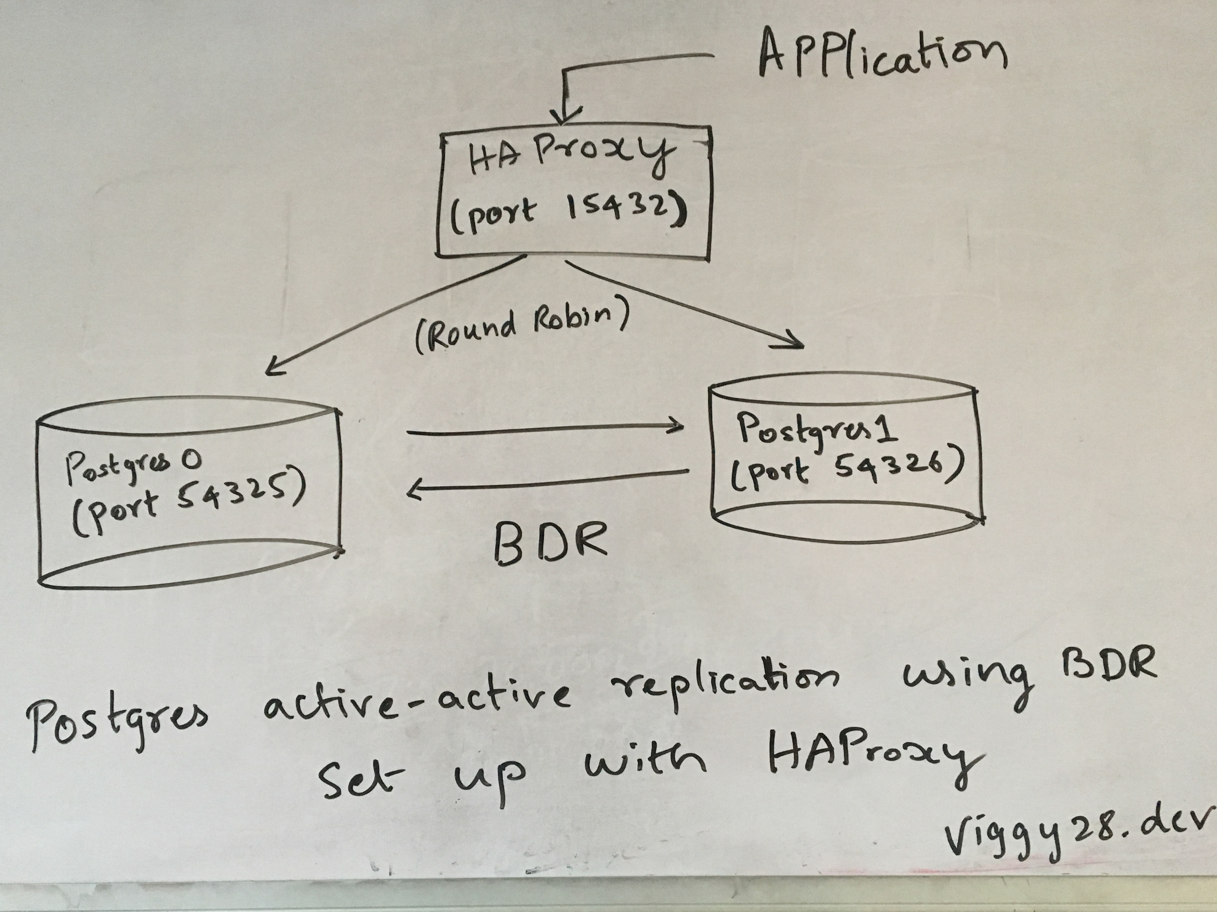 Postgres active-active replication using BDR set up with HAProxy